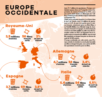cinema francese in europa dati 2015